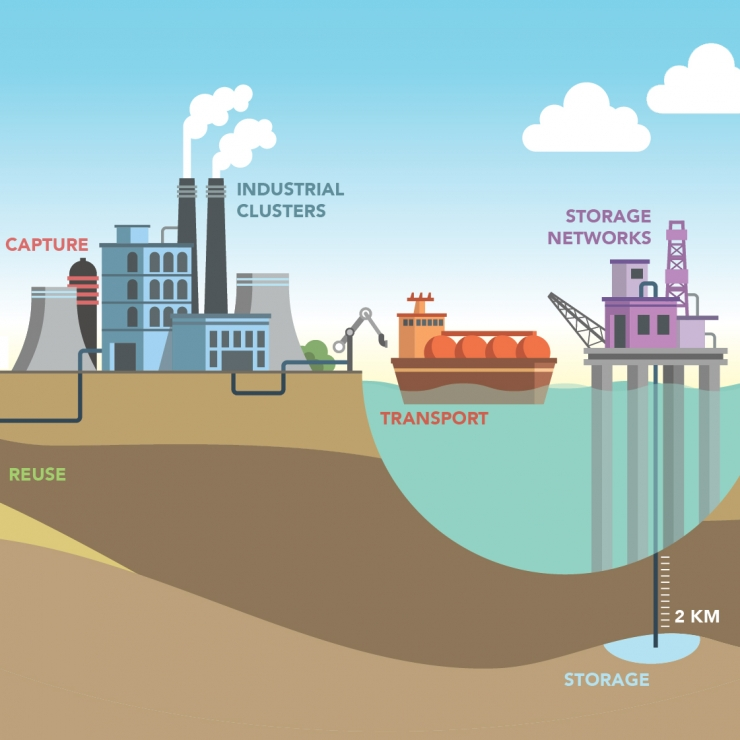 Illustration of carbon capture process and considerations